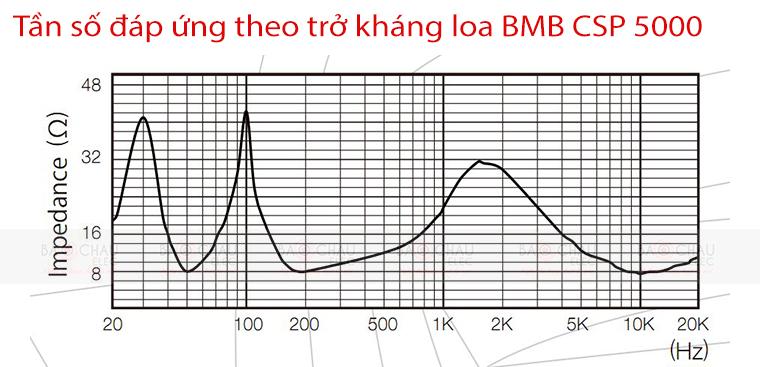 Loa bmb csp 5000, tần số âm thanh phát ra
